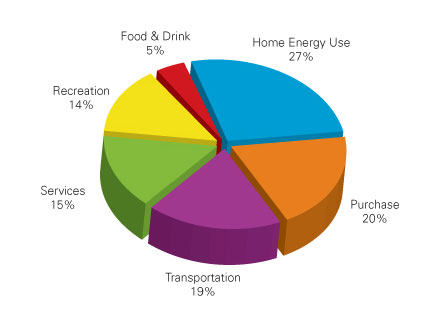 Home energy use: 27%, Purchase: 20%, Transportation: 19%, Services: 15%, Recreation: 14%, Food and drink: 5%